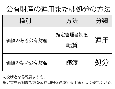 公有財産の運用または処分方法