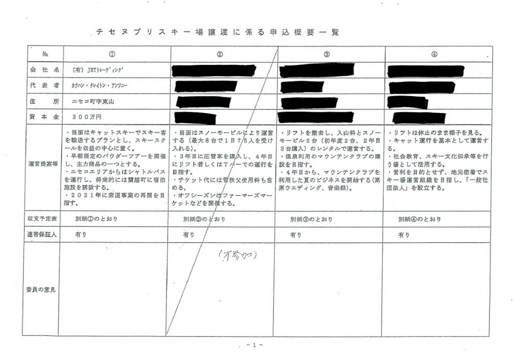 チセヌプリスキー場譲渡に係る申込概要一覧2
