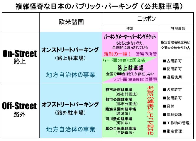 日本のパブリックパーキング